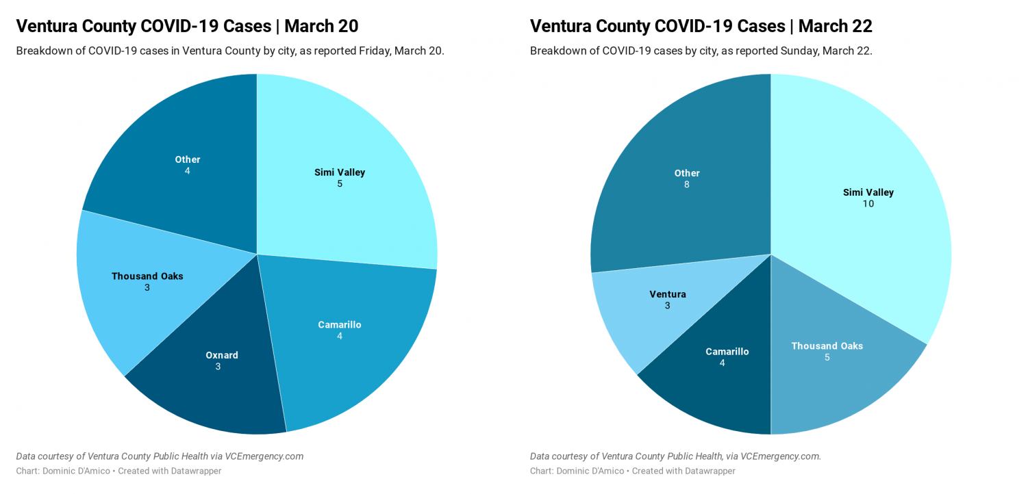 Two side-by-side pie charts compare the number of reported COVID-19 cases in Ventura County. The left chart shows the cases reported Friday March 20, with Simi Valley at 5, Camarillo at 4, Oxnard at 3, Thousand Oaks at 3 and Other at 4. The right pie chart shows the COVID-19 cases reported March 22, with Simi Valley at 10, Thousand Oaks at 5, Camarillo at 4, Ventura at 3 and Other at 8.