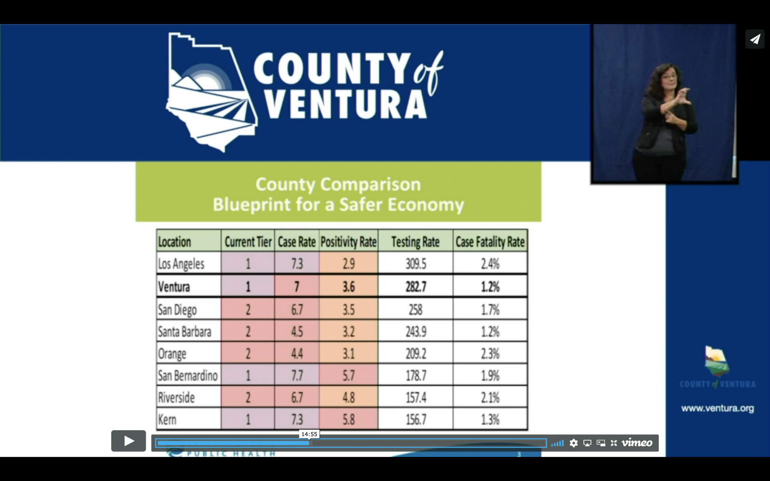 Rigo Vargas, Director for the Ventura County Public Health Department, presents the data between different counties in Southern California.