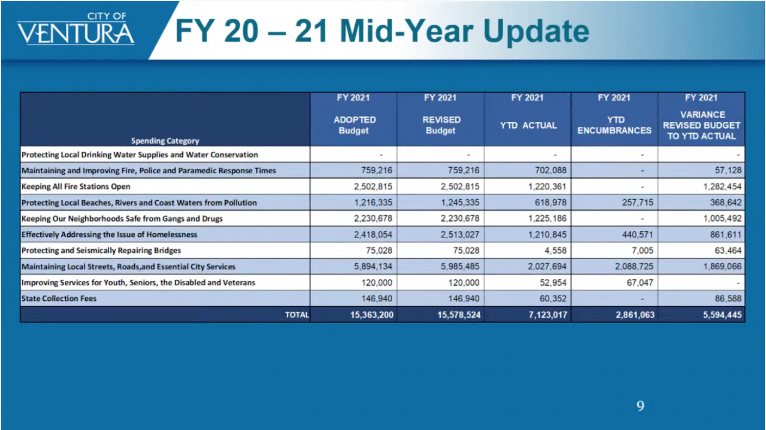 City of Ventura Financial Analysis and Planning Manager Greg Morley presents a powerpoint slide describing the 2020-21 Measure O fiscal year expenditure distribution to the Measure O Citizen Oversight Committee.
