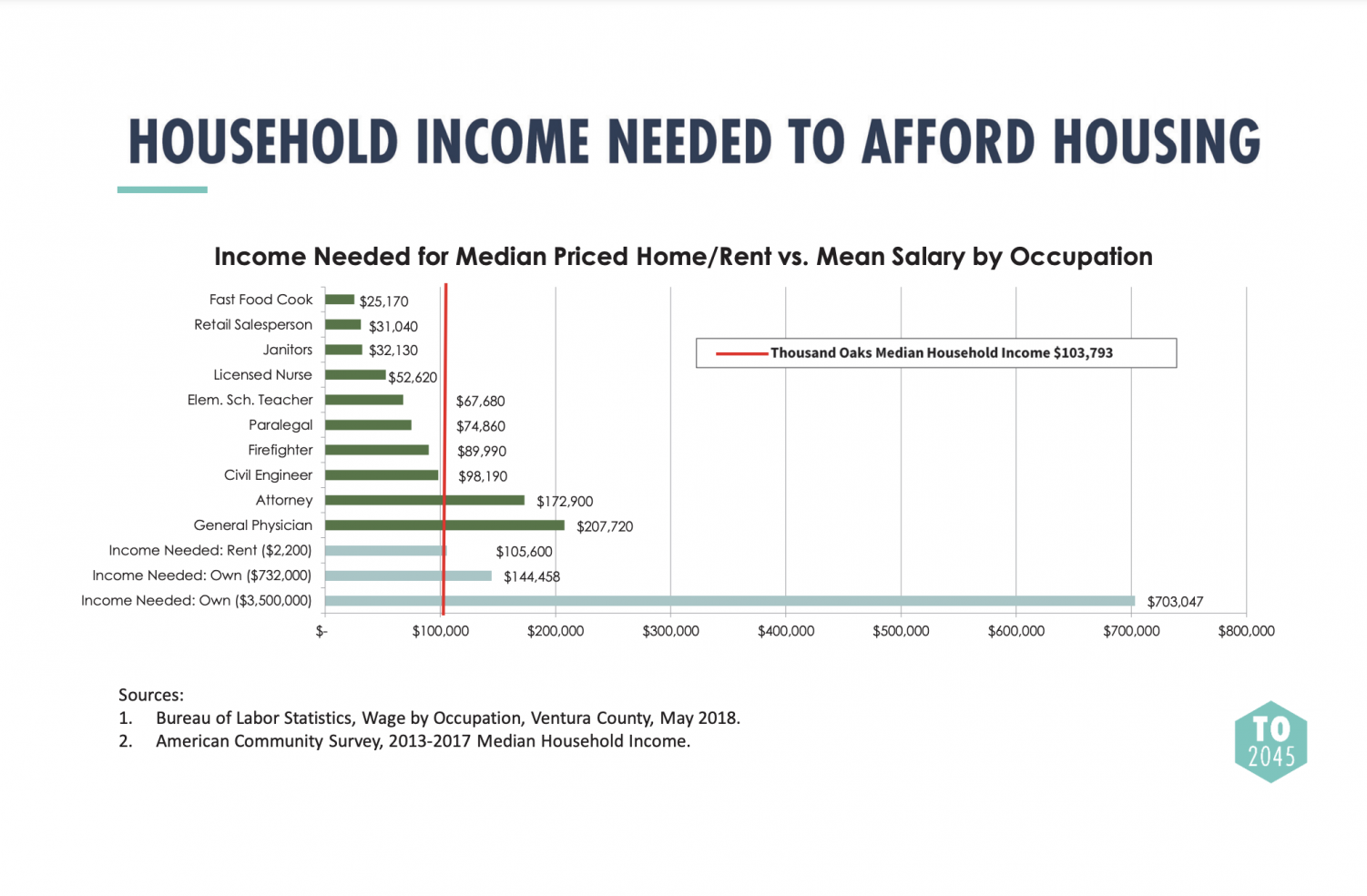 Screenshot of the Household income that is needed to afford housing from the